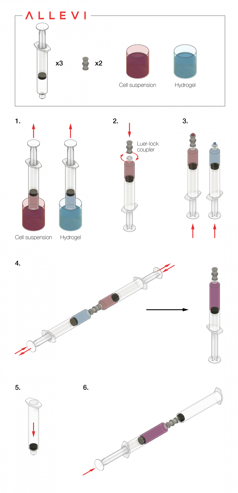 Cell-Bioink Mixing: Syringe Coupler Method